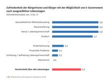 Bürger sind mit Verwaltungsdienstleistungen eher oder sehr zufrieden.