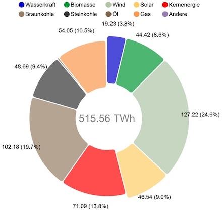 Strommix in Deutschland. Regenerative Energiequellen liegen erstmals vor den fossilen Energieträgern.