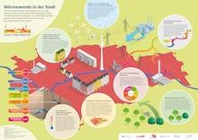 Überblick über die Problemfelder der Wärmewende in der Stadt.