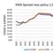 Der COGIX New Policy mit integriertem Klimapaket läuft ab 2030 etwa waagerecht und sinkt ab 2040 deutlich ab.