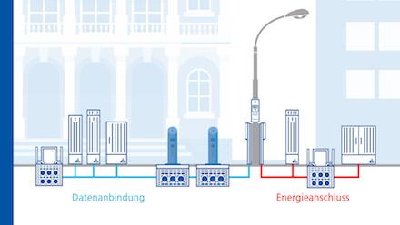 Neuartige Lösungen für die Infrastruktur von Smart Cities hat das Unternehmen Langmatz entwickelt.