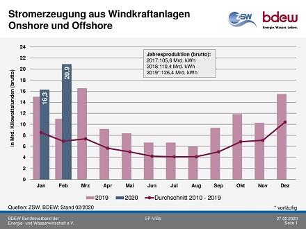 Gut 21 Milliarden kWh Strom wurden im Februar 2020 durch Windkraftanlagen erzeugt.
