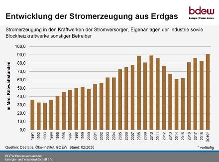 Entwicklung der Stromerzeugung aus Erdgas.