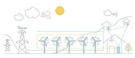 Überschüssiger Windstrom (gelb) wird in einem Netzwerk gespeichert. Die Windräder können weiterlaufen und ihren Strom (blau) weiter einspeisen.