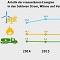 Erneuerbare-Anteile in den Sektoren Strom, Wärme und Verkehr.