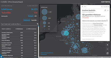 Für die Covid-19-Karte von con terra werden unter anderem öffentlich zugängliche Daten von Gesundheitsbehörden der Land- und Stadtkreise genutzt.
