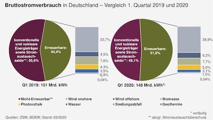 Eine Kombination verschiedener Faktoren hat es ermöglicht, dass Erneuerbare in den ersten drei Monaten 2020 mehr als die Hälfte des Strombedarfs decken konnten.