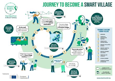 Diese Schritte sind für ländliche Kommunen notwendig, um ein Smart Village zu werden.