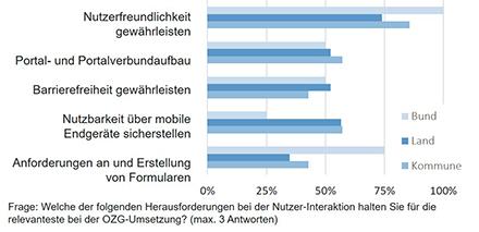 Laut Infora-Umfrage wird die Gewährleistung der Nutzerfreundlichkeit und der Barrierefreiheit  bei der OZG-Umsetzung als besonders relevant bewertet (68 Prozent).