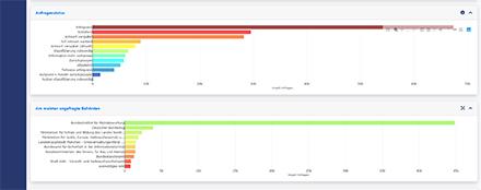 Das Dashboard visualisiert die gewonnenen Daten über die Arbeitsweise von Behörden.
