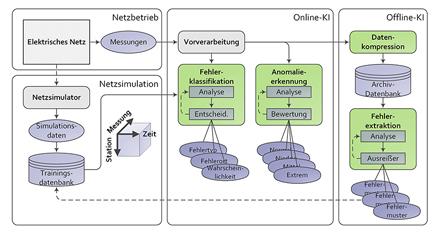 Online- und Offline-Assistenzfunktionen auf Basis künstlicher Intelligenz zur Unterstützung der Netzbetriebsführung.