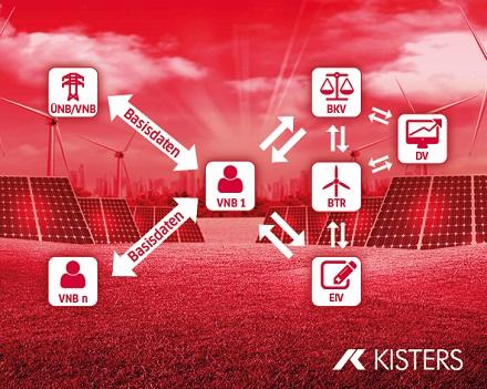 Die Vielzahl an Kommunikations- und Austauschprozessen für den Redispatch 2.0 wird mit rollenspezifischen Kisters-Lösungen marktkonform durchgeführt.