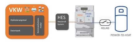 Aufbau der intelligenten Messkette für PtH-Anlagen.