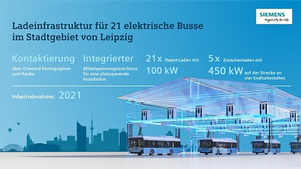 Siemens liefert für die 21 elektrischen Busse sowohl Systeme für das Laden auf der Strecke als auch für das Laden im Depot.