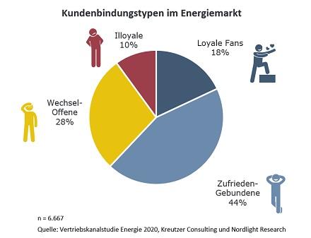 Für Energieversorger empfiehlt sich die Kundensegmentierung nach Loyalität, aber auch nach Kundenwert.