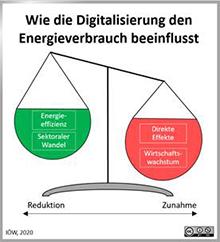 Wie die Digitalisierung den Energieverbrauch beeinflusst.