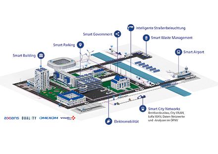 VINCI Energies deckt verschiedene Bereiche der Smart City ab.