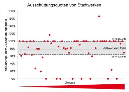 Diese Ausschüttungsquoten von Stadtwerken an ihre kommunalen Eigner wurden von BET ermittelt.
