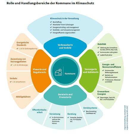 Rolle und Handlungsbereiche der Kommune im Klimaschutz.