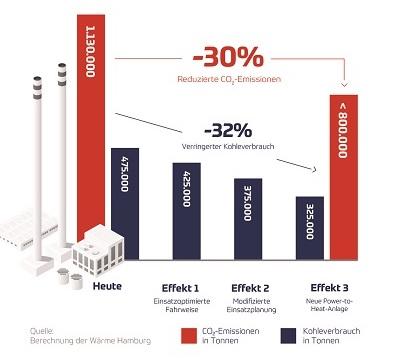 Übersicht über die Arten der Kohlereduzierung im Kraftwerk Wedel.
