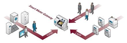 Das Smart Meter Gateway, hier mit seiner Umgebung, ist Grundlage für das IoT-Projekt in Düren.