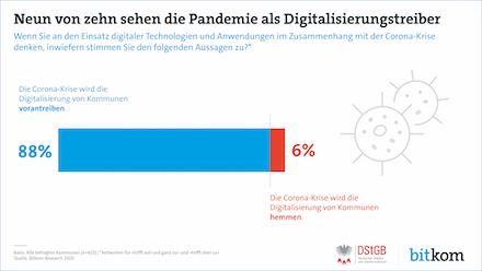 Die Mehrheit der Kommunen sieht in der Corona-Pandemie einen Katalysator für die Digitalisierung.