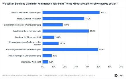 Wasserstoff und erneuerbare Energien hält gut jeder zweite Deutsche für ein wichtiges Thema im Jahr 2021.