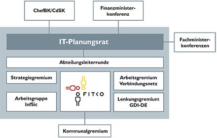 Zukünftige Gremienstruktur des IT-Planungsrats.
