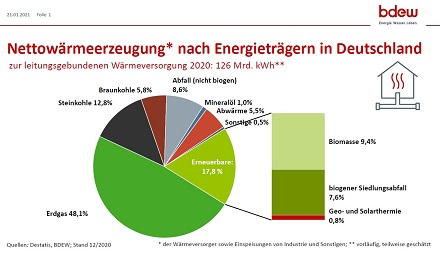Nettowärmeerzeugung nach Energieträgern in Deutschland zur leitungsgebundenen Wärmeversorgung im Jahr 2020.