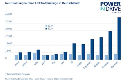 Die Zahlen an Neuzulassungen von reinen Elektrofahrzeugen in Deutschland sind 2020 stark gestiegen.