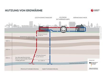 Schema der geothermischen Versorgung für Hamburg-Wilhelmsburg.