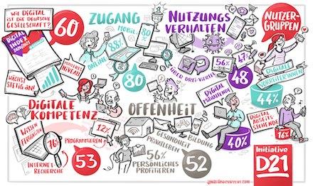 Die Initiative D21 hat ihren Digital-Index 2020/2021 veröffentlicht.