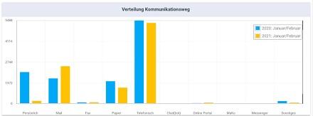 Integrierte Vergleichsmöglichkeiten der erfassten Kontakte und Vorgänge, für die Kommunikationswege 2020/21.
