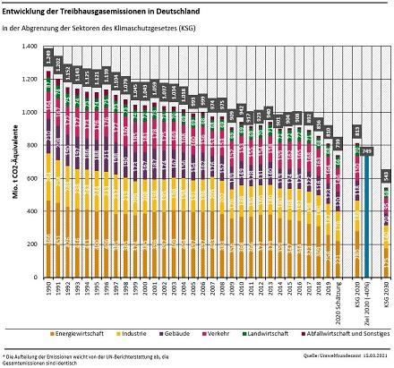 Entwicklung der THG-Emissionen seit 1990.