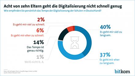 Ein Großteil der Eltern hadert mit der langsam voranschreitenden Digitalisierung an deutschen Schulen.