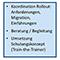 Das Programm E-Akte der Stadt München umfasst drei Projekte.