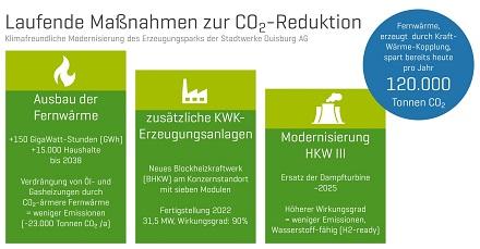 Maßnahmen, die schon heute von den Stadtwerken Duisburg bearbeitet werden, um die Reduktionen der CO2-Emissionen des Unternehmens voranzutreiben.