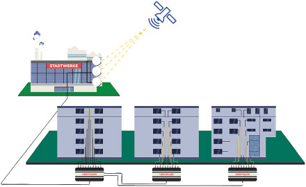 Das optische Satellitensignal wird sternförmig bis in die Wohnungen geleitet.