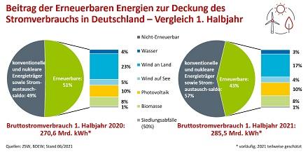 Beitrag der Erneuerbaren Energien zur Deckung des Stromverbrauchs in Deutschland –Vergleich 1. Halbjahr.