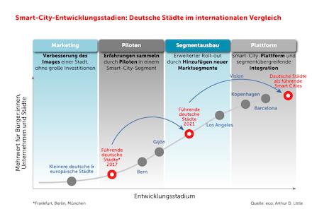 """Die Studie """"Der Smart-City-Markt in Deutschland, 2021-2026"""" ist jetzt erscheinen."""