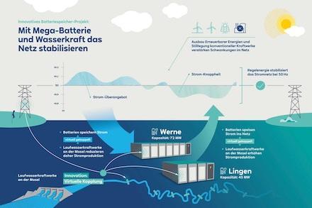 RWE baut einen der größten Batteriespeicher Deutschlands.