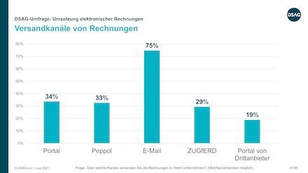 Eine DSAG-Umfrage zeigt unter anderem auf, über welche Kanäle E-Rechnungen versendet werden.